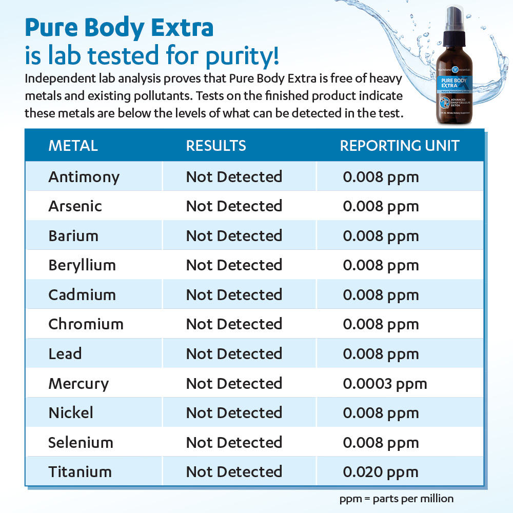 Pure Body Extra  is lab tested for purity.
