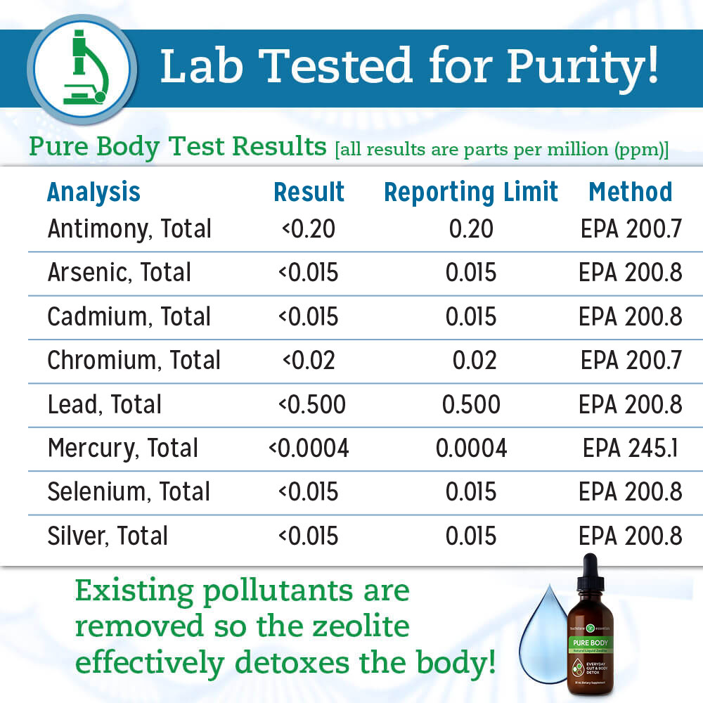 Pure Body is lab tested for Purity