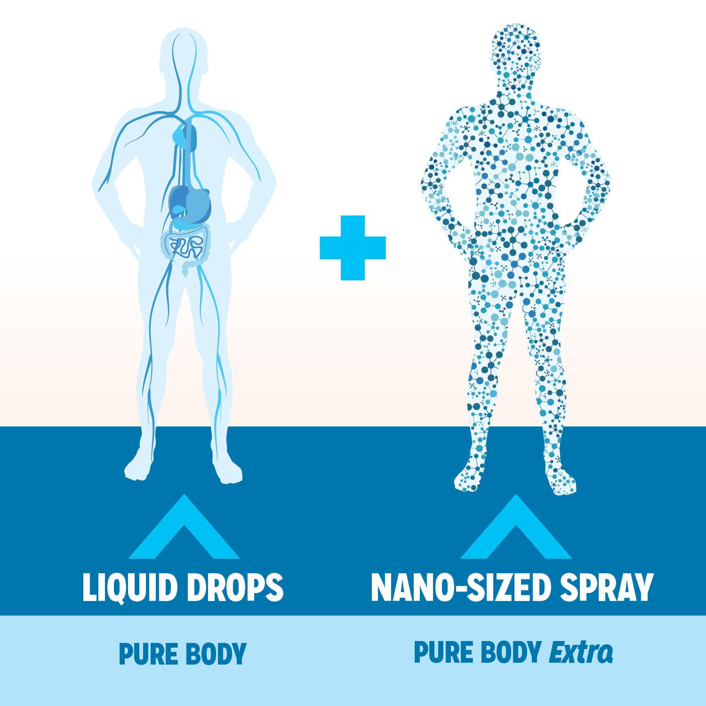 Zeolite Whole Body Detox